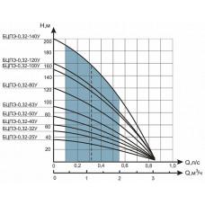 Насос Водолей БЦПЭ 0.32-25У