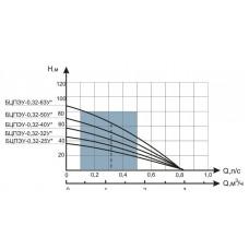 Насос Водолей БЦПЭУ 0.32-25У