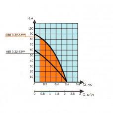 Винтовой насос Водолей НВП 0.32-32